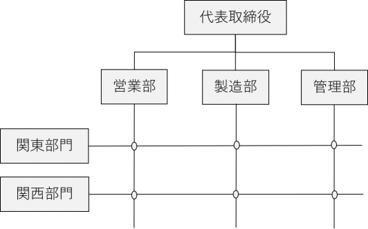 マトリクス組織図